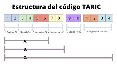 Estructura codigo taric