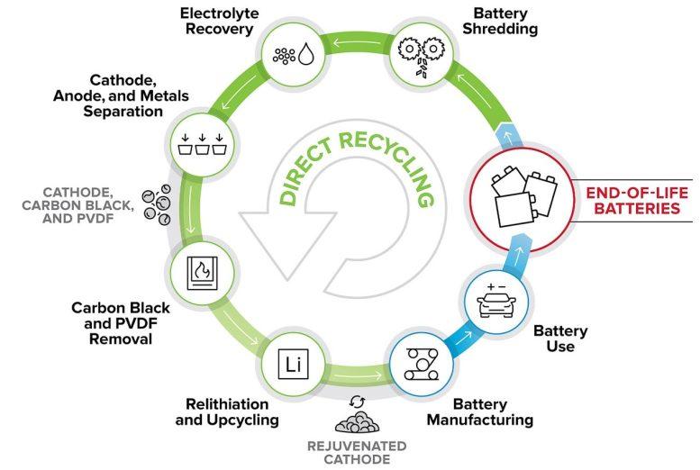 Reciclaje y reutilización directos de los materiales del cátodo de la batería