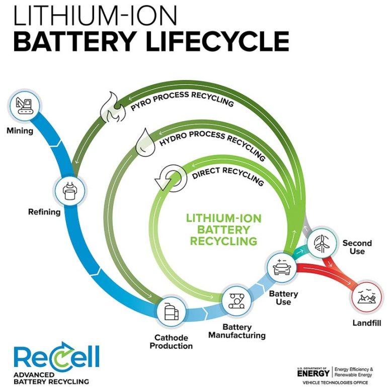 Ciclo de vida de la batería de iones de litio